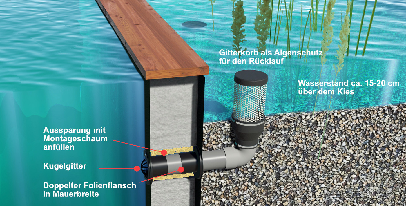 Rücklaufgarnitur  für getrennte Pflanzenkläranlagen in Naturpools