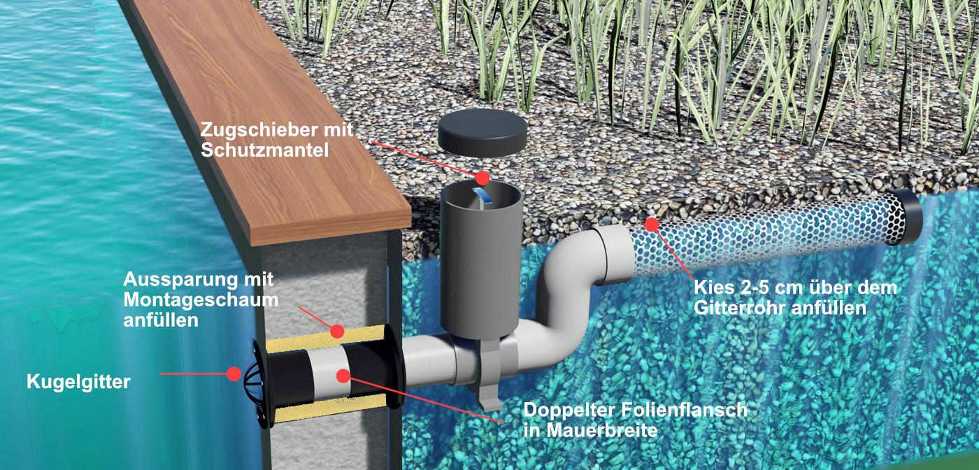Rücklaufgarnitur  für Pflanzenkläranlagen in Trockensumpfbauweise